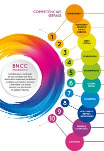 Espaço Maker: Como trabalhar as 10 Competências da BNCC